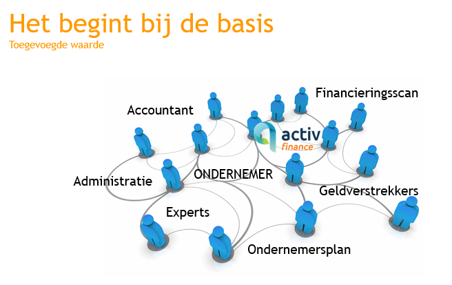 Intermediair ActivFinance