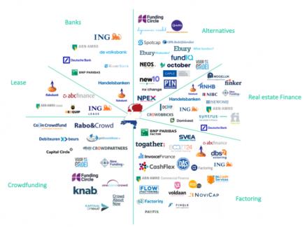 De financieringsmarkt verandert en dit is waarom het loont om voor een intermediair te kiezen.